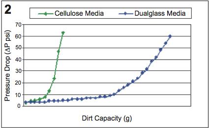 cellulose vs dualglass media