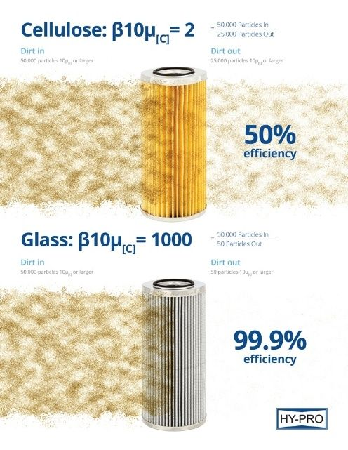 cellulose filter media and glass filter media
