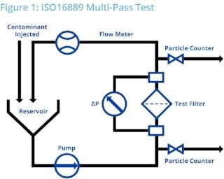 ISO16889 Multi-Pass Test