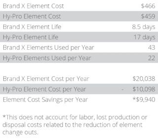 chart breakdown of dfe filter element costs