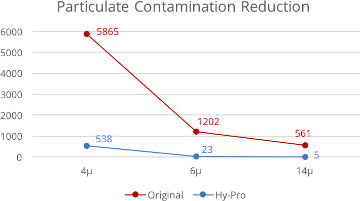 Contaminant Reduction.png