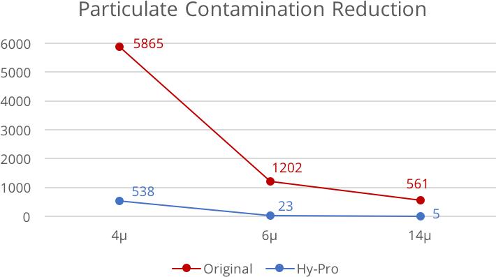 Contaminant Reduction.png