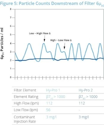 particle counts downstream a hy-pro filter chart