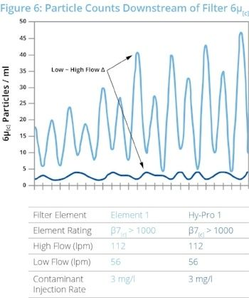 particle counts downstream with a hy-pro filter and a competitor filter chart