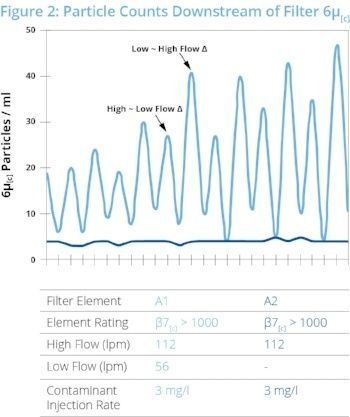 particles downstream filter chart